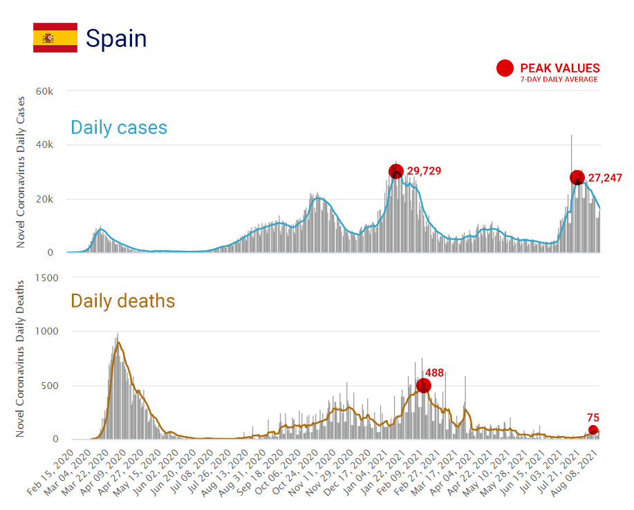 spain covid-19 daily cases and deaths